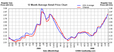 Orlando Gas Prices: 2005-2006