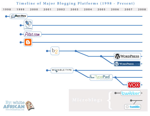 Timeline of Major International Blogging Engines