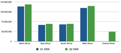 African mobile phone subscriber numbers - graph by region