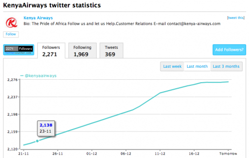 Kenya Airways stats on Twitter