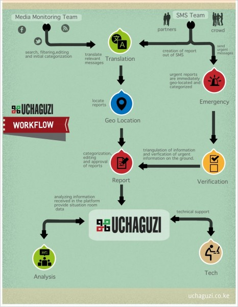 Uchaguzi&#039;s workflow process
