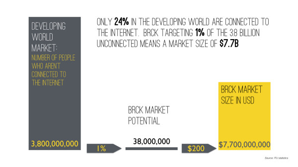Only 24% in the developing world are connected to the internet.  BRCK targeting 1% of the 3.8 billion unconnected means a market size of $7.7B