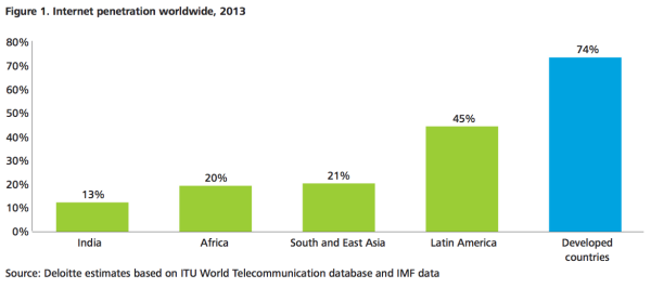 Internet penetration worldwide - Deloitte Report 2013